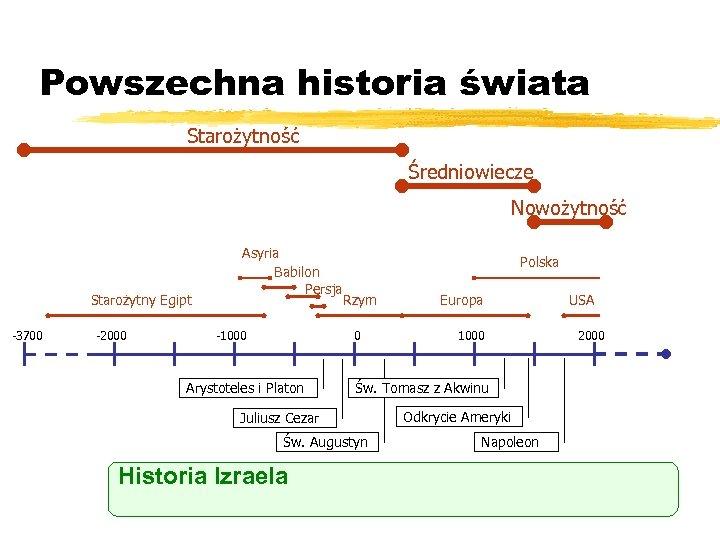 Powszechna historia świata Starożytność Średniowiecze Nowożytność Starożytny Egipt -3700 -2000 Asyria Babilon Persja -1000