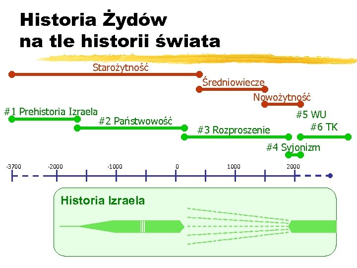 Historia Żydów na tle historii świata Starożytność Średniowiecze Nowożytność #1 Prehistoria Izraela #2 Państwowość