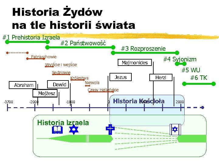 Historia Żydów na tle historii świata #1 Prehistoria Izraela #2 Państwowość #3 Rozproszenie Patriarchowie