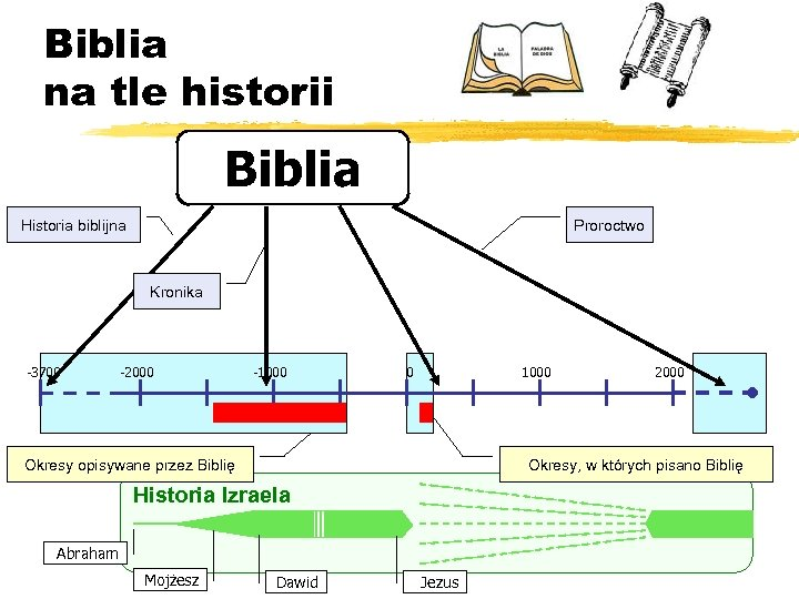 Biblia na tle historii Biblia Historia biblijna Proroctwo Kronika -3700 -2000 -1000 0 1000