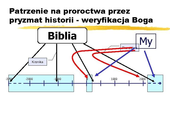 Patrzenie na proroctwa przez pryzmat historii - weryfikacja Boga Biblia Proroctwo My Kronika -3700