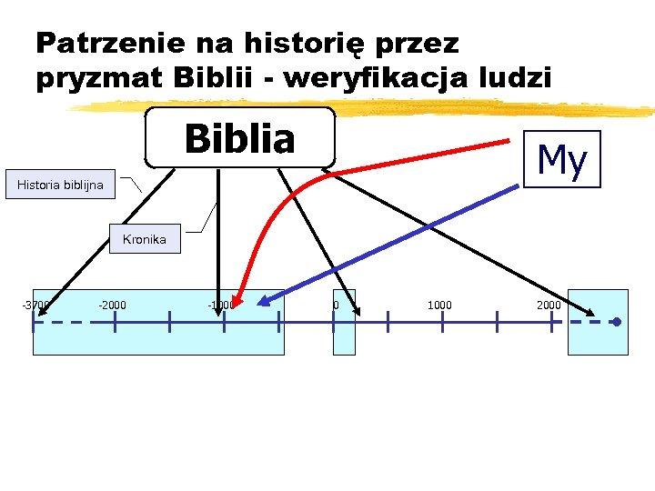 Patrzenie na historię przez pryzmat Biblii - weryfikacja ludzi Biblia My Historia biblijna Kronika