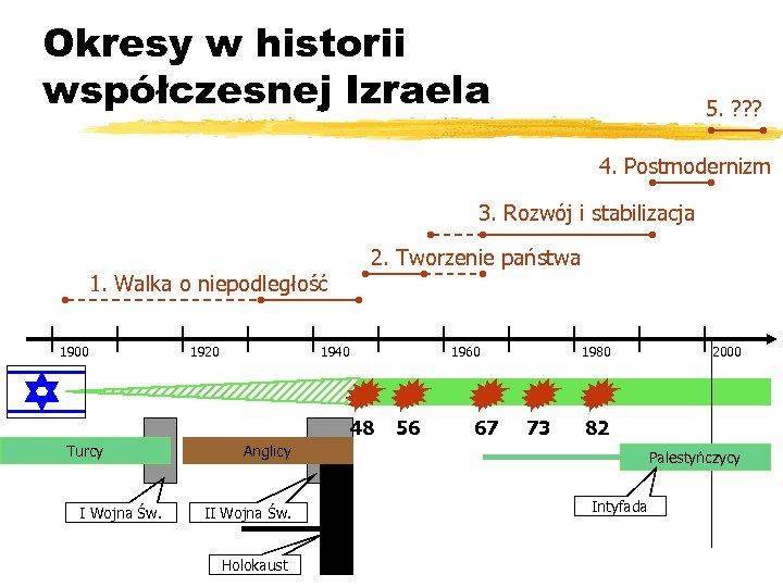 Okresy w historii współczesnej Izraela 5. ? ? ? 4. Postmodernizm 3. Rozwój i