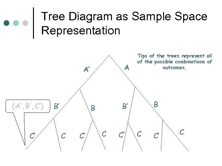 Tree Diagram as Sample Space Representation A A' (A', B', C') C' B' C'