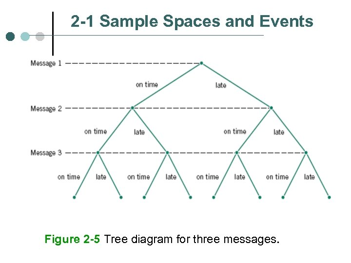 2 -1 Sample Spaces and Events Figure 2 -5 Tree diagram for three messages.
