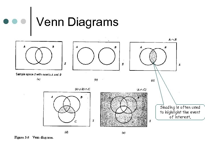 Venn Diagrams Shading is often used to highlight the event of interest.