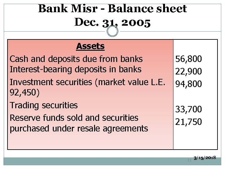 Bank Misr - Balance sheet Dec. 31, 2005 Assets Cash and deposits due from