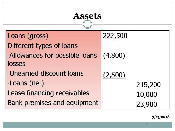 Assets Loans (gross) 222, 500 Different types of loans -Allowances for possible loans (4,