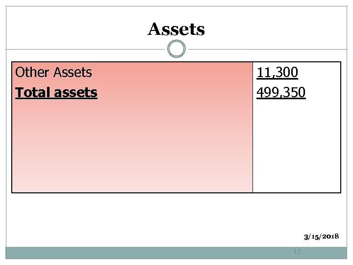Assets Other Assets Total assets 11, 300 499, 350 3/15/2018 13