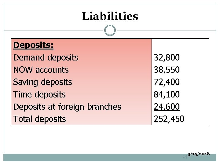 Liabilities Deposits: Demand deposits NOW accounts Saving deposits Time deposits Deposits at foreign branches