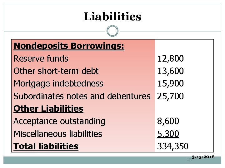 Liabilities Nondeposits Borrowings: Reserve funds Other short-term debt Mortgage indebtedness Subordinates notes and debentures