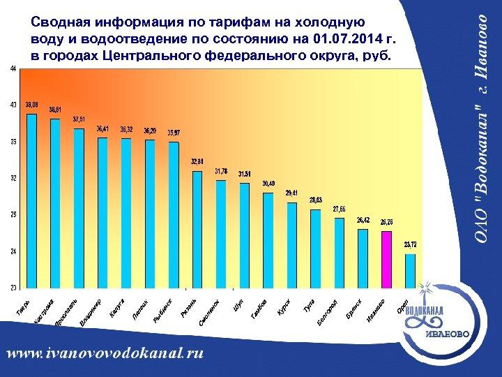 Сводная информация по тарифам на холодную воду и водоотведение по состоянию на 01. 07.