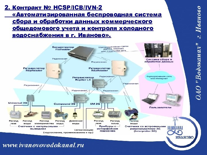2. Контракт № HCSP/ICB/IVN-2 «Автоматизированная беспроводная система сбора и обработки данных коммерческого общедомового учета
