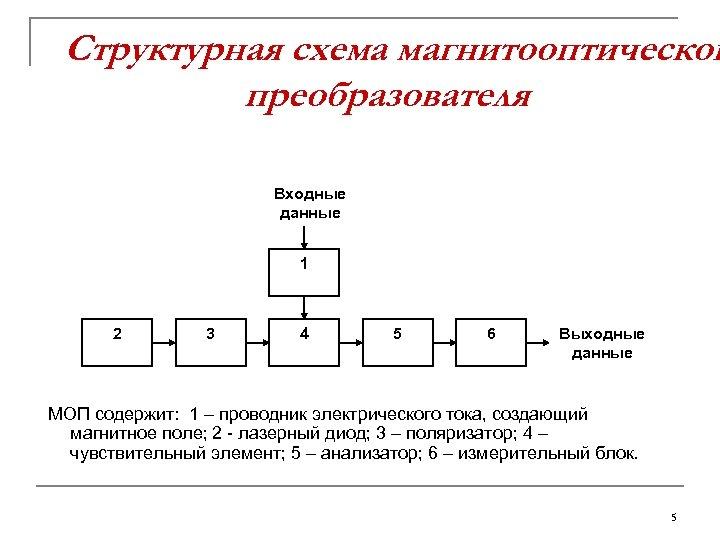 Структурная схема магнитооптическог преобразователя Входные данные 1 2 3 4 5 6 Выходные данные