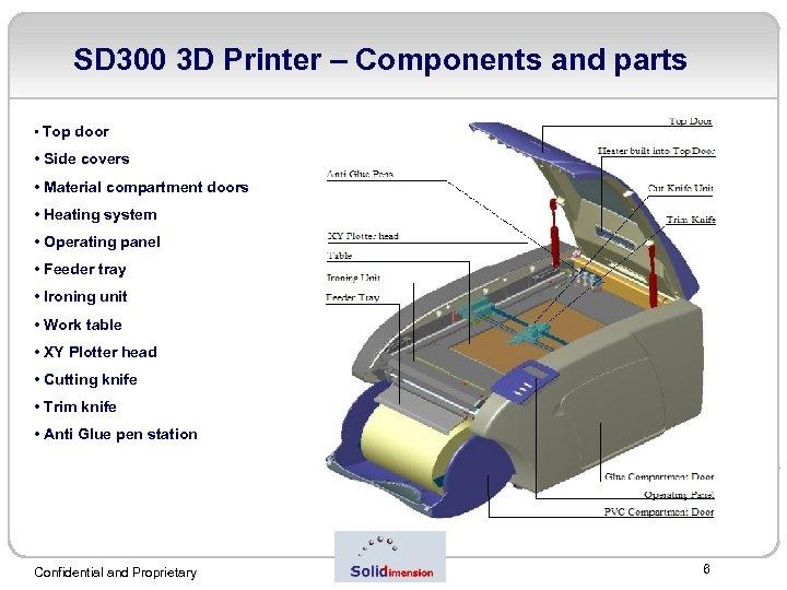 SD 300 3 D Printer – Components and parts • Top door • Side