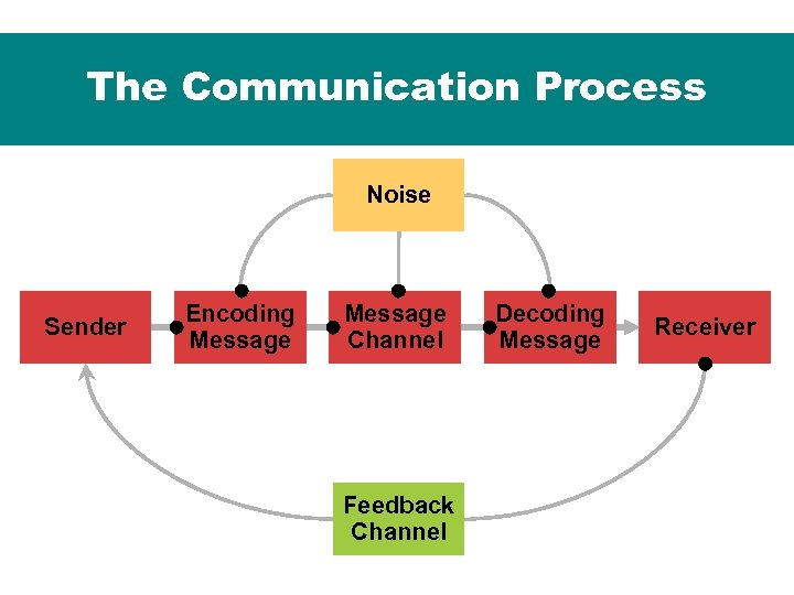 the communication process of some insurance The problems of ineffective communication in an organization communication is indispensable in all sphere of human and business endeavours it is the life wire and the key to success of all business organizationscommunication involves everybody, it is the pivot upon which the existence of human and business organizations revolves, and based on this, the issue of communication has developed.