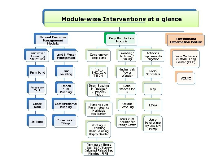 Module-wise Interventions at a glance Natural Resource Management Module Crop Production Module Institutional Intervention