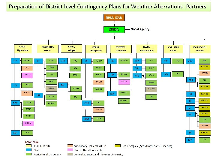 Preparation of District level Contingency Plans for Weather Aberrations- Partners