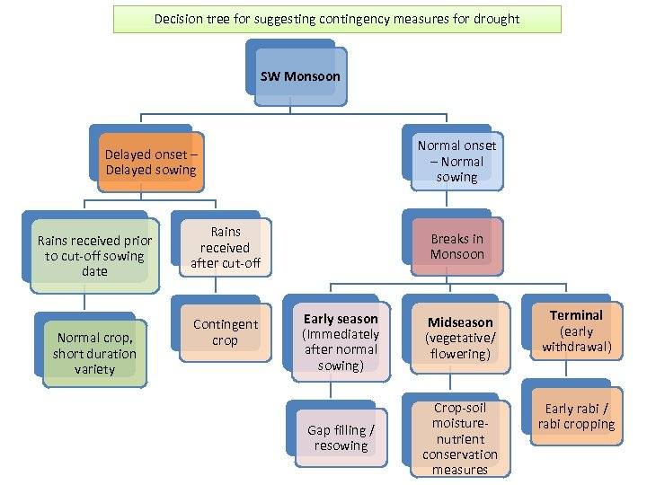Decision tree for suggesting contingency measures for drought SW Monsoon Normal onset – Normal