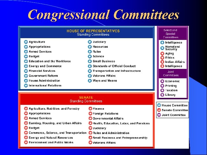 Congressional Committees