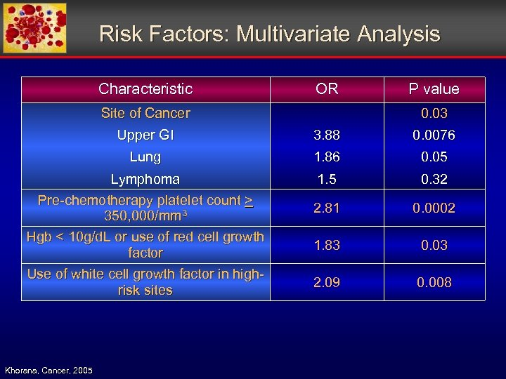 Risk Factors: Multivariate Analysis Characteristic OR Site of Cancer P value 0. 03 Upper