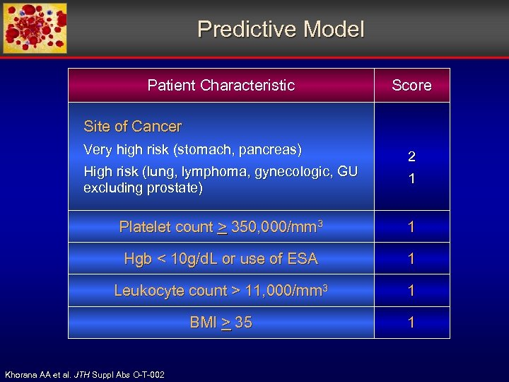 Predictive Model Patient Characteristic Score Site of Cancer Very high risk (stomach, pancreas) High
