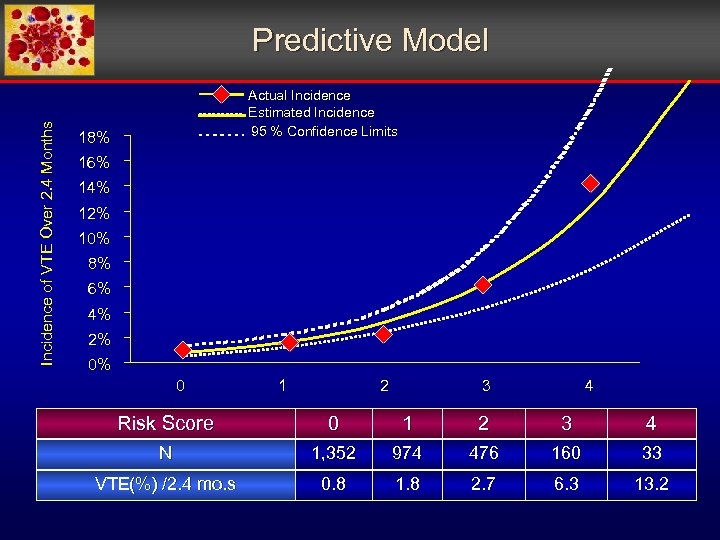 Incidence of VTE Over 2. 4 Months Predictive Model Actual Incidence Estimated Incidence 95