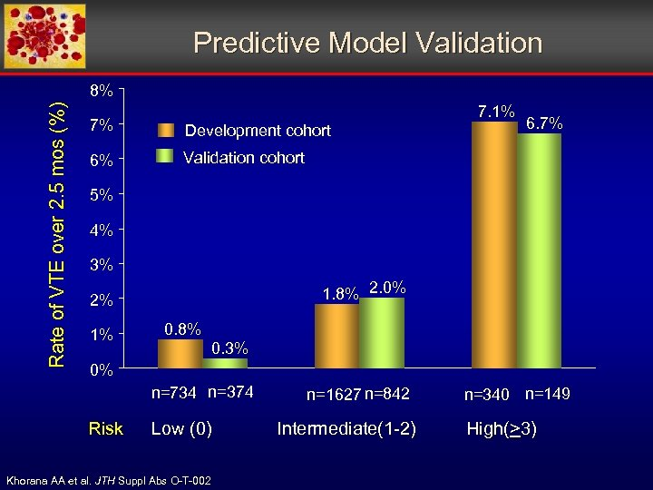 Predictive Model Validation Rate of VTE over 2. 5 mos (%) 8% 7% Development