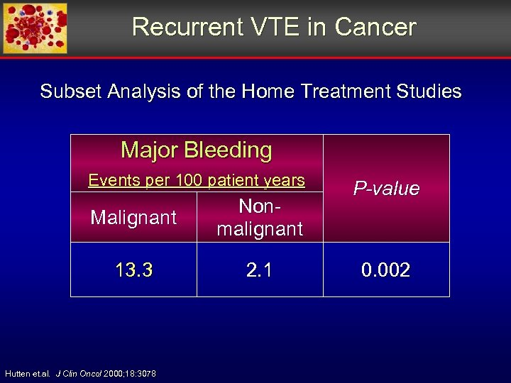 Recurrent VTE in Cancer Subset Analysis of the Home Treatment Studies Major Bleeding Events