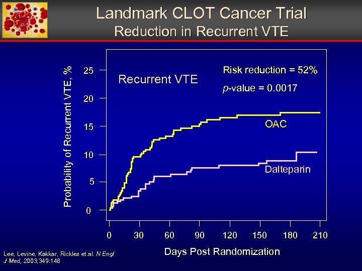 Landmark CLOT Cancer Trial Probability of Recurrent VTE, % Reduction in Recurrent VTE 25