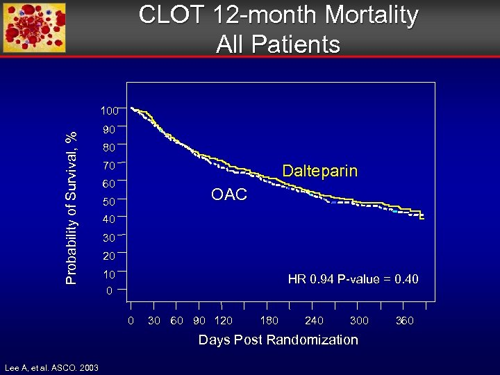 CLOT 12 -month Mortality All Patients Probability of Survival, % 100 90 80 70