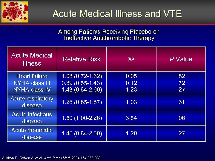Acute Medical Illness and VTE Among Patients Receiving Placebo or Ineffective Antithrombotic Therapy Acute