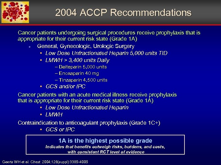 2004 ACCP Recommendations Cancer patients undergoing surgical procedures receive prophylaxis that is appropriate for