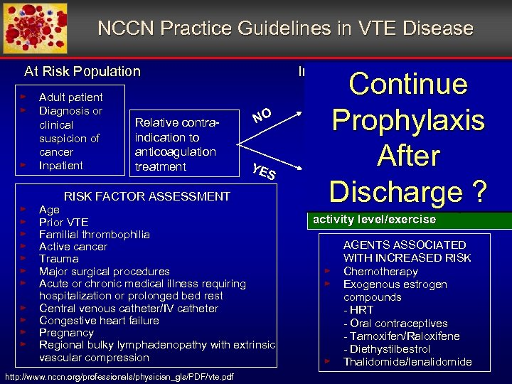 NCCN Practice Guidelines in VTE Disease At Risk Population Initial Prophylaxis ► Adult patient