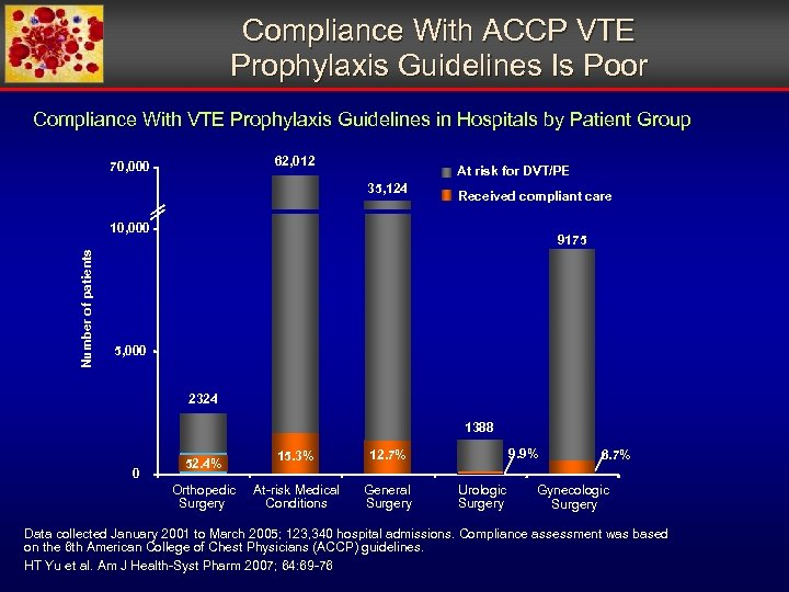 Compliance With ACCP VTE Prophylaxis Guidelines Is Poor Compliance With VTE Prophylaxis Guidelines in