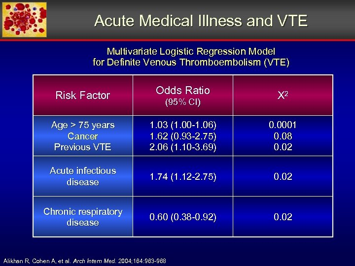 Acute Medical Illness and VTE Multivariate Logistic Regression Model for Definite Venous Thromboembolism (VTE)