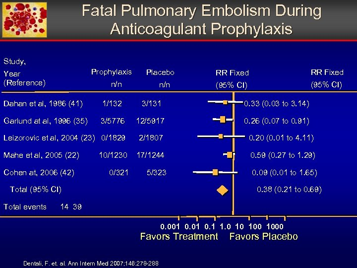 Fatal Pulmonary Embolism During Anticoagulant Prophylaxis Study, Year (Reference) Prophylaxis Placebo RR Fixed n/n