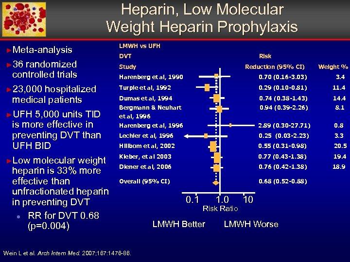 Heparin, Low Molecular Weight Heparin Prophylaxis ►Meta-analysis ► 36 randomized controlled trials ► 23,