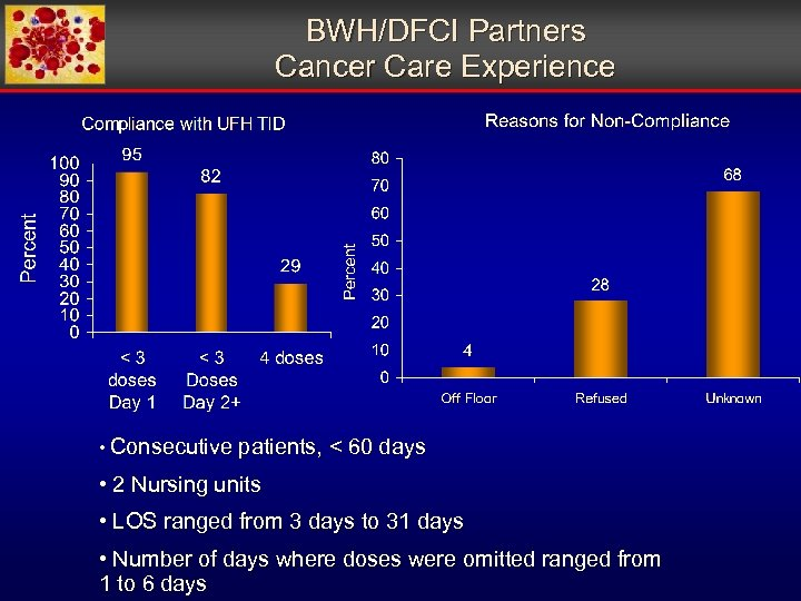 BWH/DFCI Partners Cancer Care Experience • Consecutive patients, < 60 days • 2 Nursing