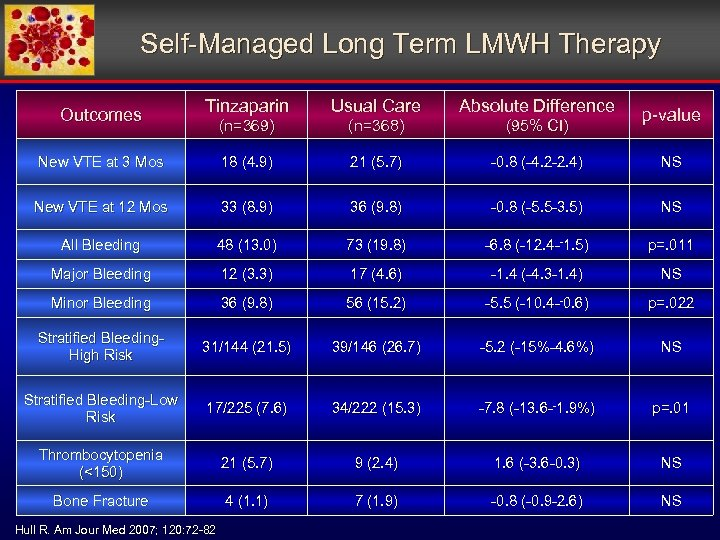 Self-Managed Long Term LMWH Therapy Tinzaparin Usual Care Absolute Difference (n=369) (n=368) (95% CI)