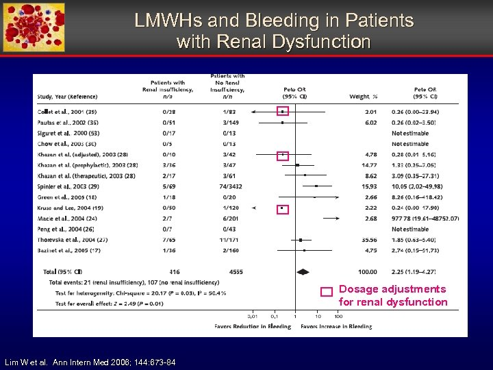 LMWHs and Bleeding in Patients with Renal Dysfunction Dosage adjustments for renal dysfunction Lim