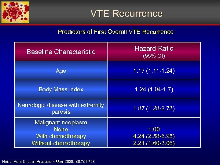 VTE Recurrence Predictors of First Overall VTE Recurrence Baseline Characteristic Hazard Ratio (95% CI)