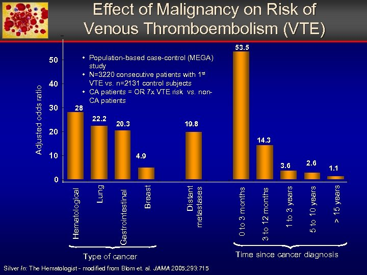 Effect of Malignancy on Risk of Venous Thromboembolism (VTE) 53. 5 Adjusted odds ratio