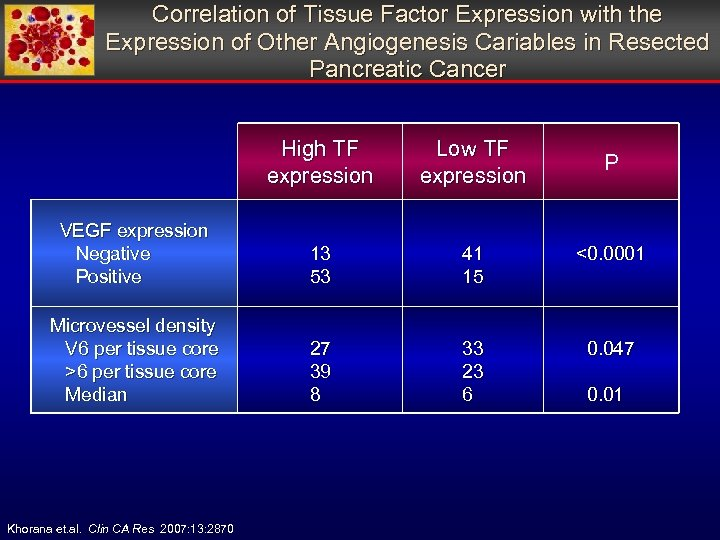 Correlation of Tissue Factor Expression with the Expression of Other Angiogenesis Cariables in Resected