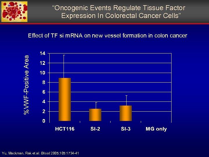 """""""Oncogenic Events Regulate Tissue Factor Expression In Colorectal Cancer Cells"""" %VWF-Positive Area Effect"""