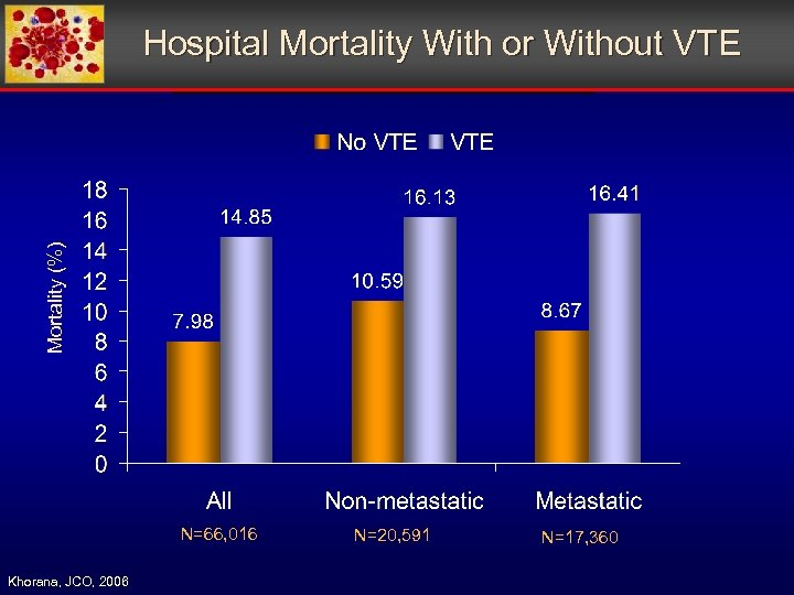Mortality (%) Hospital Mortality With or Without VTE N=66, 016 Khorana, JCO, 2006 N=20,