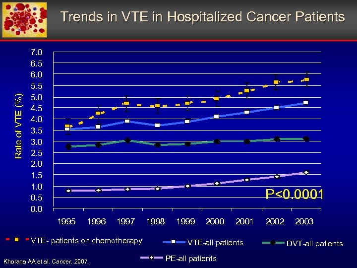 Rate of VTE (%) Trends in VTE in Hospitalized Cancer Patients 7. 0 6.