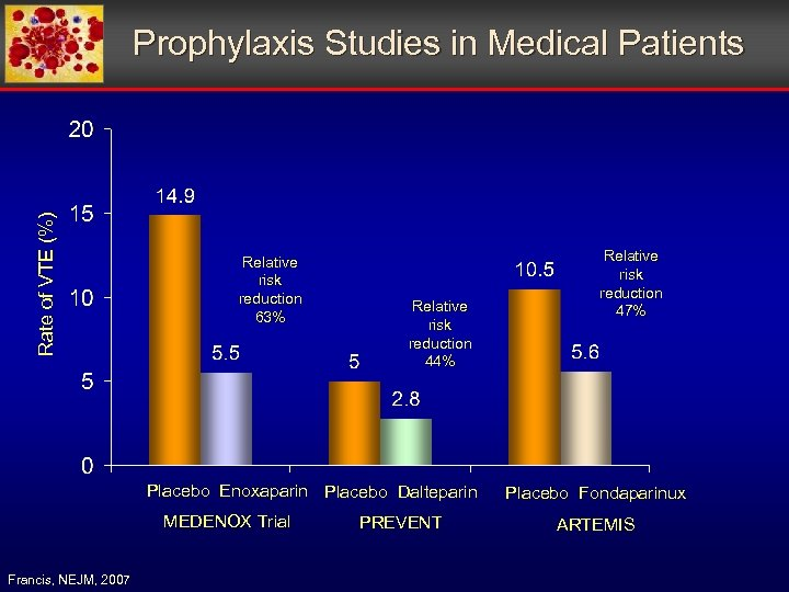 Rate of VTE (%) Prophylaxis Studies in Medical Patients Relative risk reduction 63% Relative