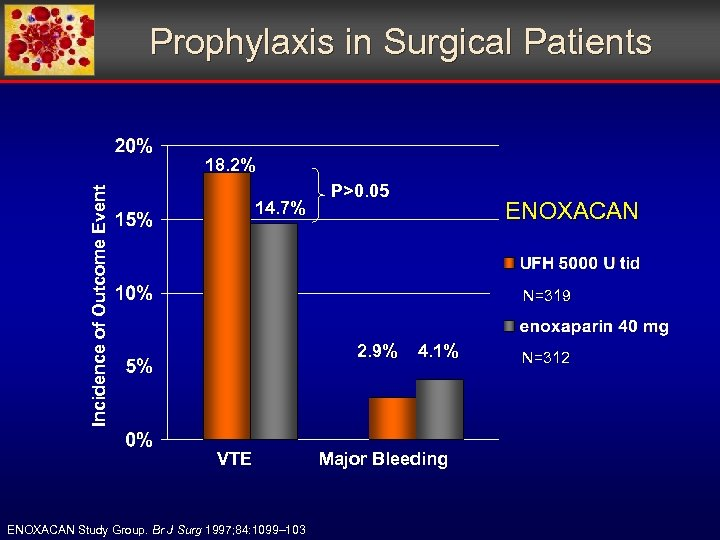 Prophylaxis in Surgical Patients Incidence of Outcome Event 18. 2% 14. 7% P>0. 05