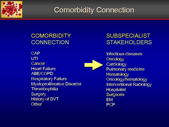 Comorbidity Connection COMORBIDITY CONNECTION SUBSPECIALIST STAKEHOLDERS CAP UTI Cancer Heart Failure ABE/COPD Respiratory Failure